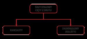 Podział-śrutu-z-drutu-800px