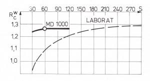 md-1000-10-1